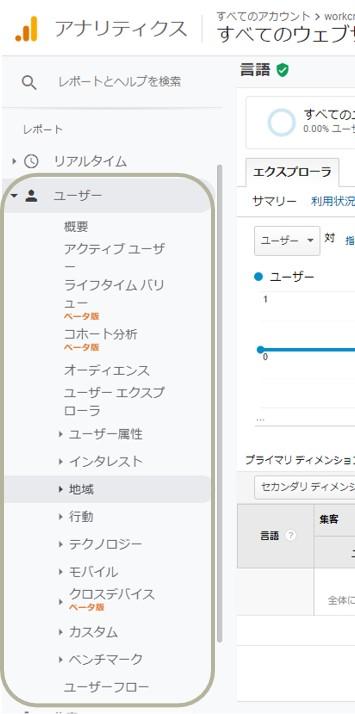 Googleアナリティクス ユーザーレポート