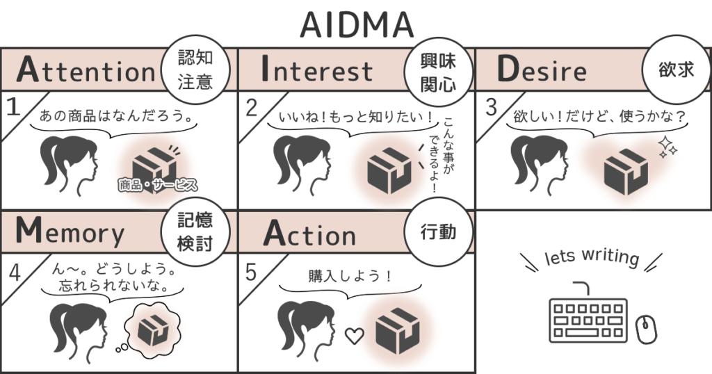 AIDMA(アイドマ)の法則とは、消費者が商品を購入するまでプロセスを視覚化させたもの