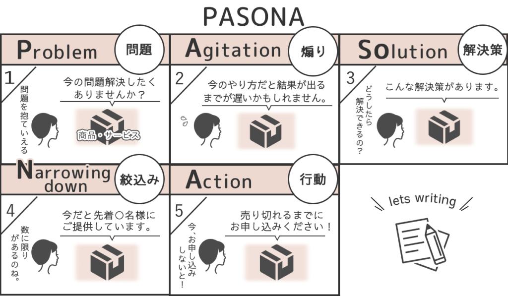 PASONA(パソナ)の法則とは消費者の購買心理を高めるのに非常に効果的な文章の書き方