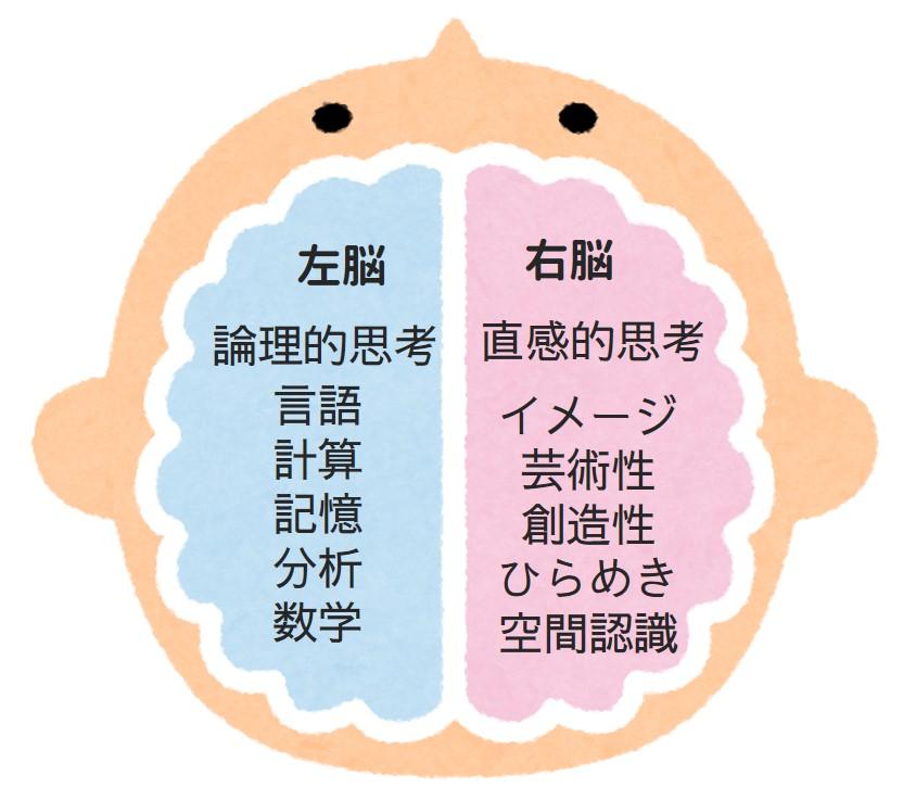 エモーショナルライティングは右脳を動かす説明図