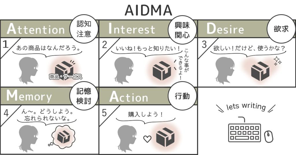 AIDMAの説明図