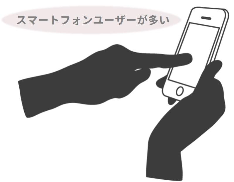 スマートフォンユーザーが多い画像