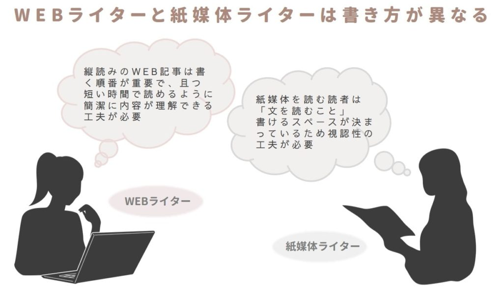 WEBライターと紙媒体ライターの違い説明図