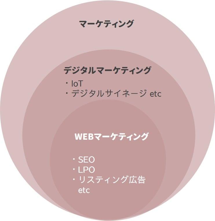 WEBマーケティングのイメージ図