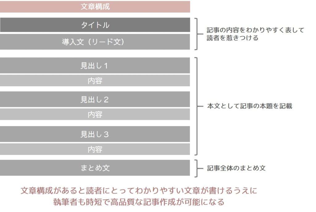 文章構成のイメージ図