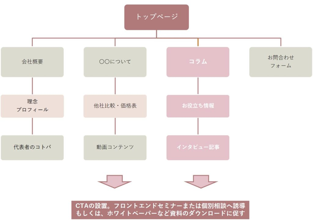 コンテンツマップイメージ図