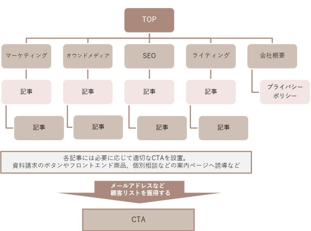 コンテンツマップの画像