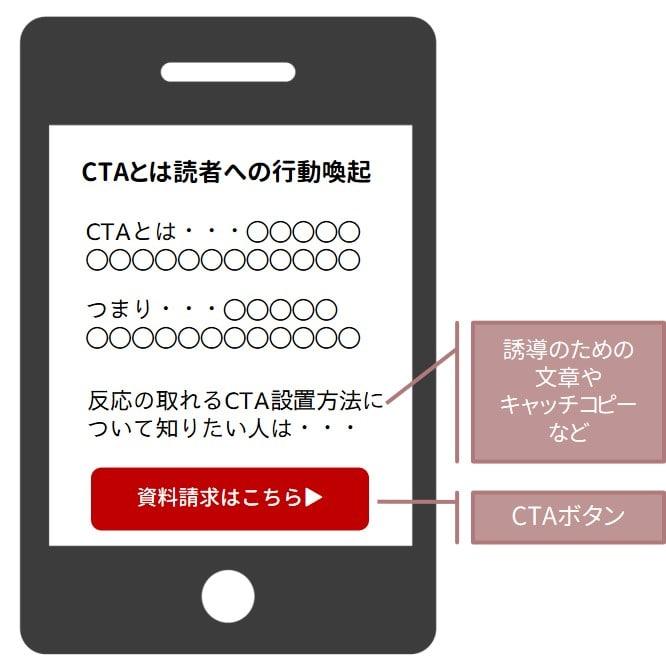 CTAボタンの説明図
