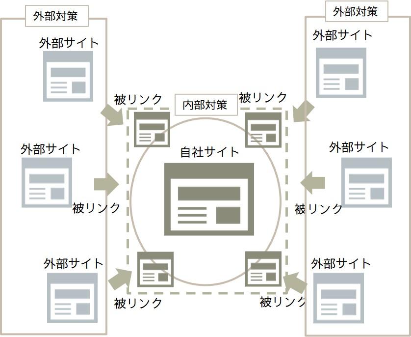 外部サイト・被リンクの説明図