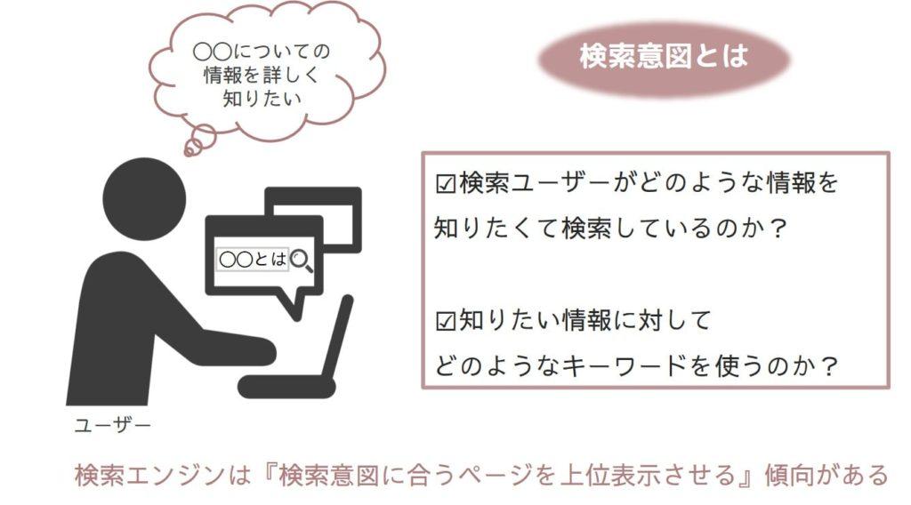 検索意図の解説イメージ図