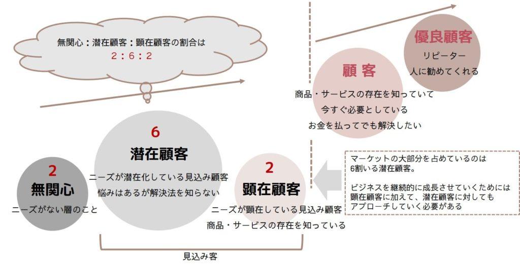 顧客ニーズの解説図
