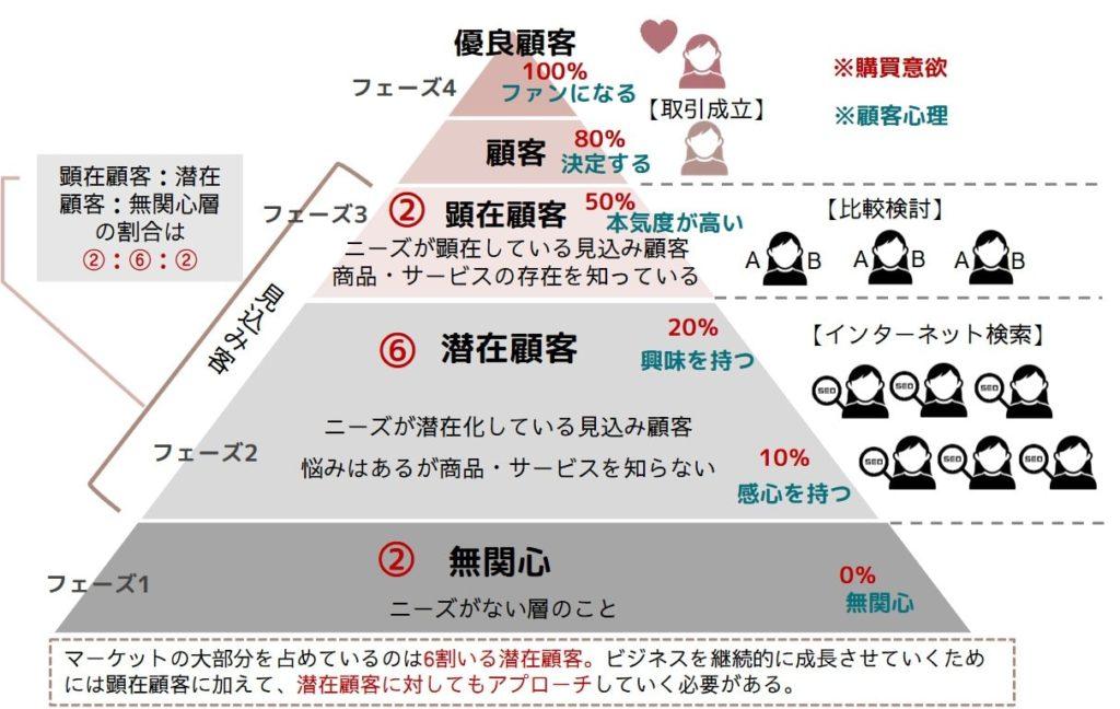 顧客層の説明図