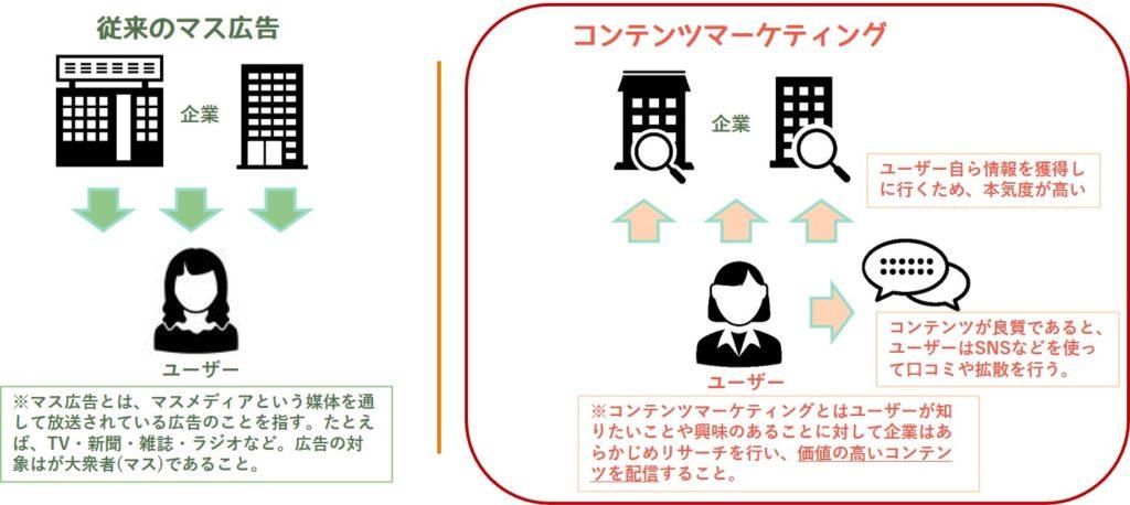 マス広告とコンテンツマーケティングの比較