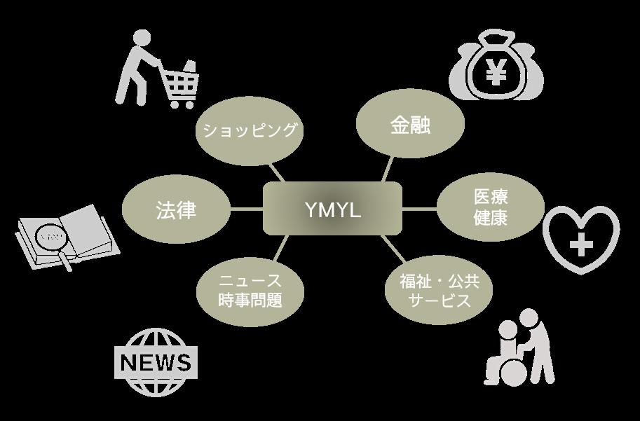 Googleの評価基準のひとつYour Money or Your Life(YMYL)のイメージ図