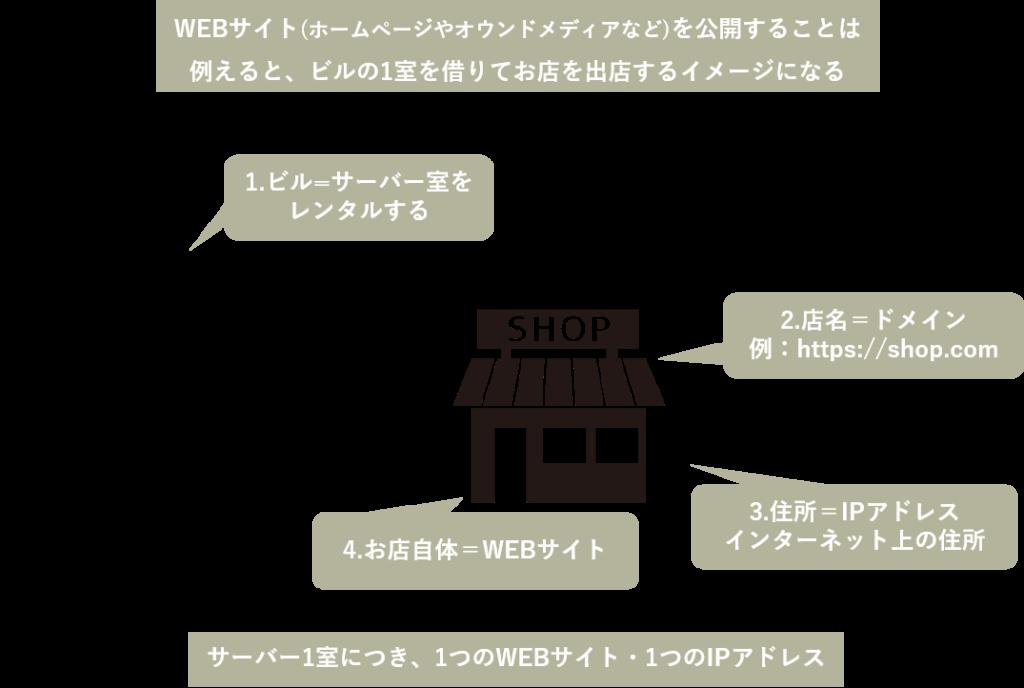 サーバー・ドメインの説明図