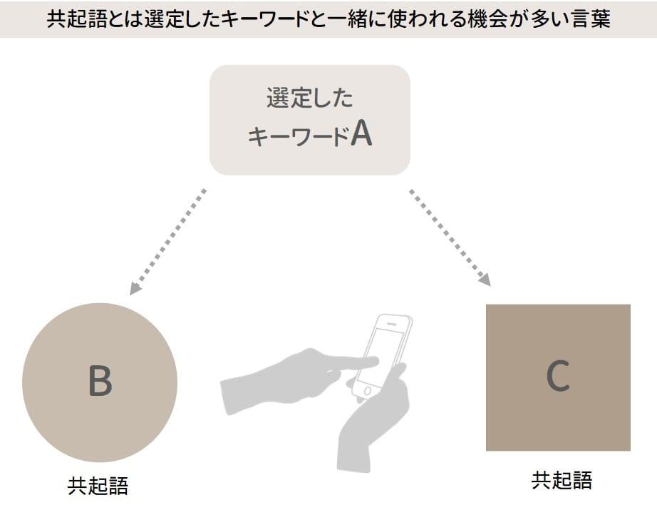 共起語の説明図