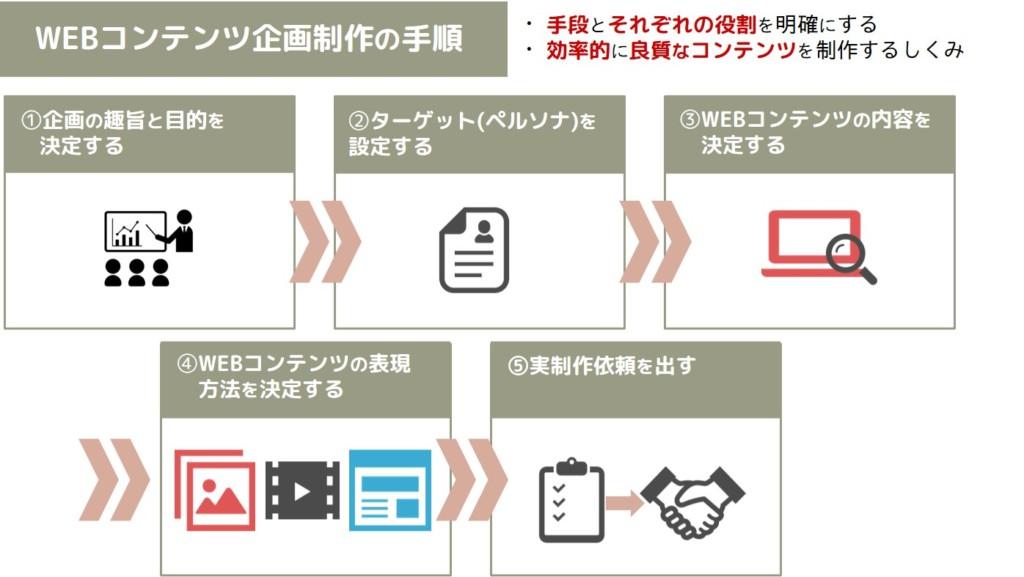 WEBコンテンツ企画制作の説明図