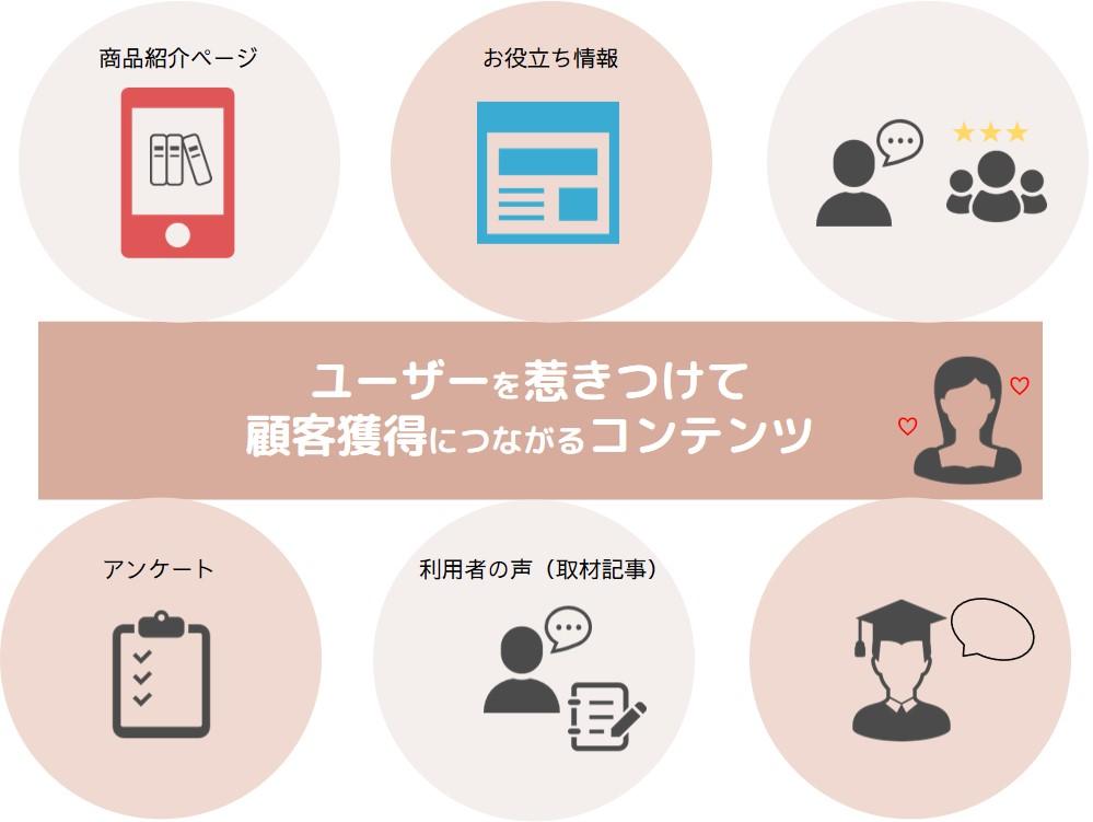 オウンドメディアはユーザーを惹きつけて顧客獲得につながるコンテンツ