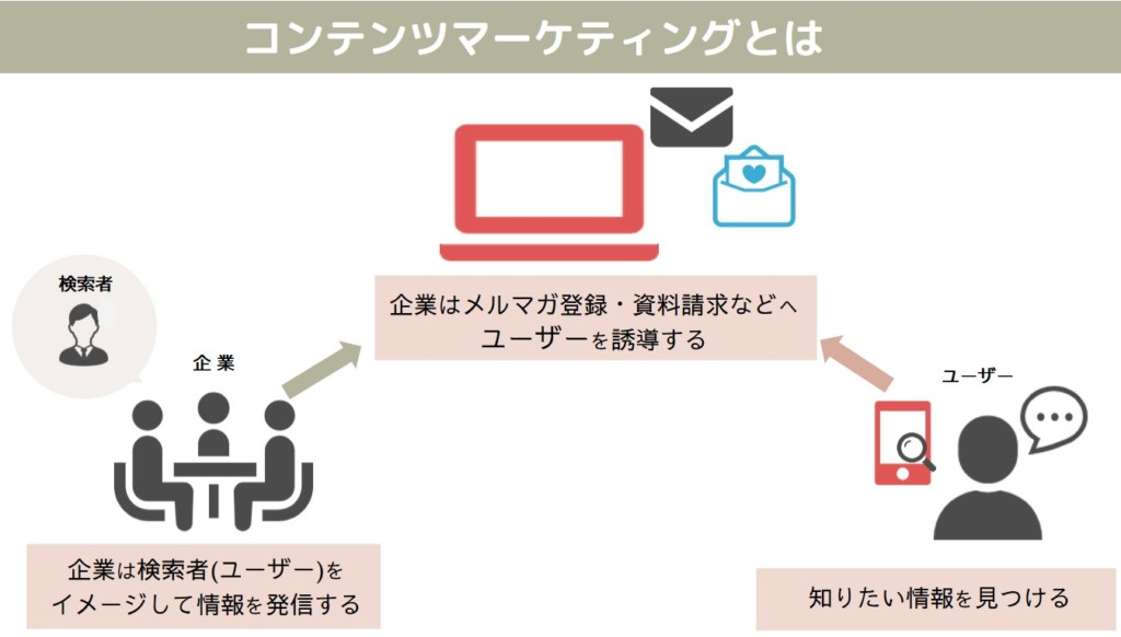 コンテンツマーケティングのイメージ図