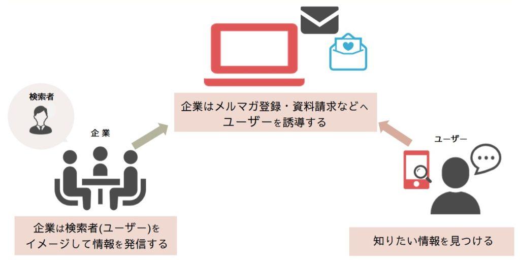 ユーザーをイメージして情報を発信する説明図
