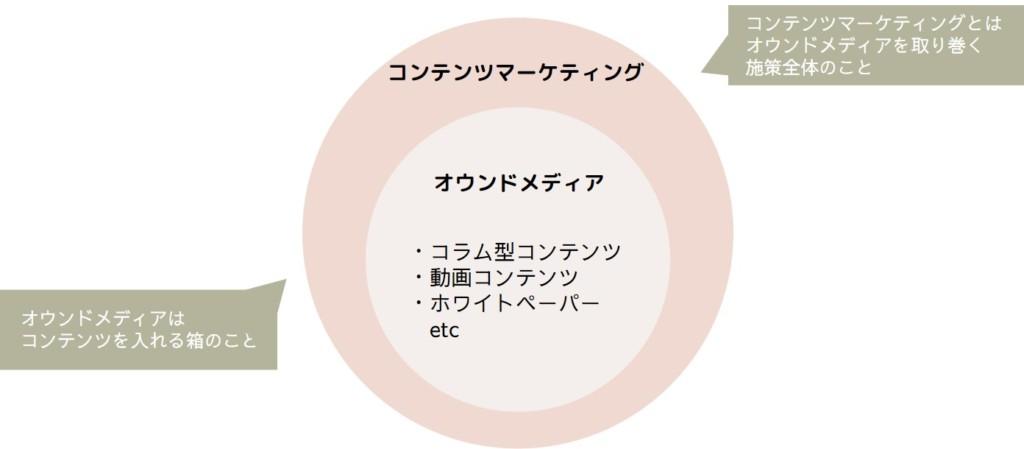 コンテンツマーケティオングという戦略・施策の中にオウンドメディアという媒体がある