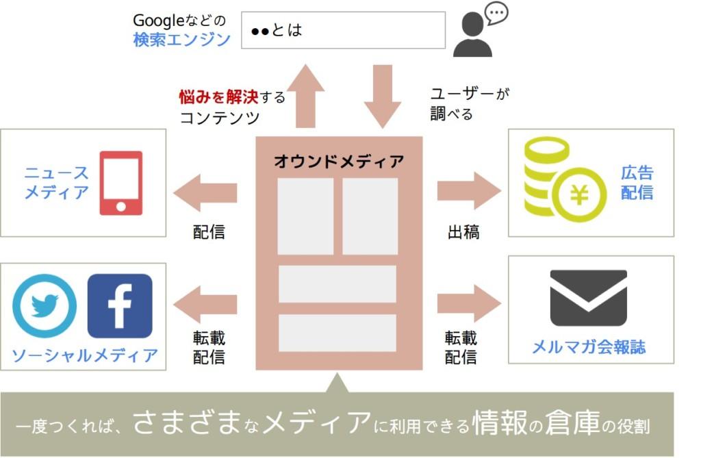 オウンドメディアはさまざまなメディアに利用できる情報の倉庫役割をする