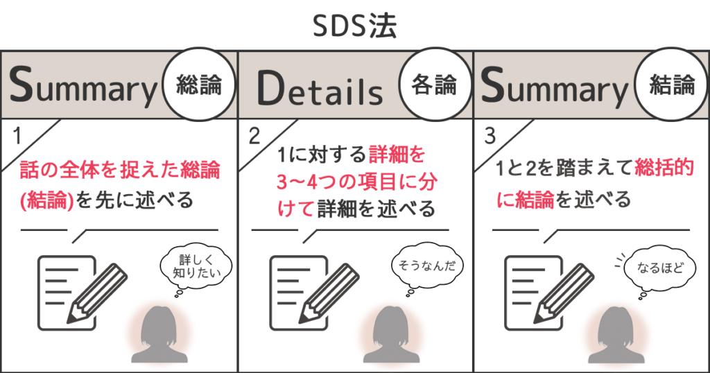 SDS法の説明画像