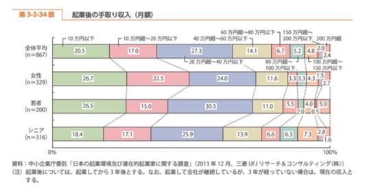 中小企業庁・女性起業家の月収入