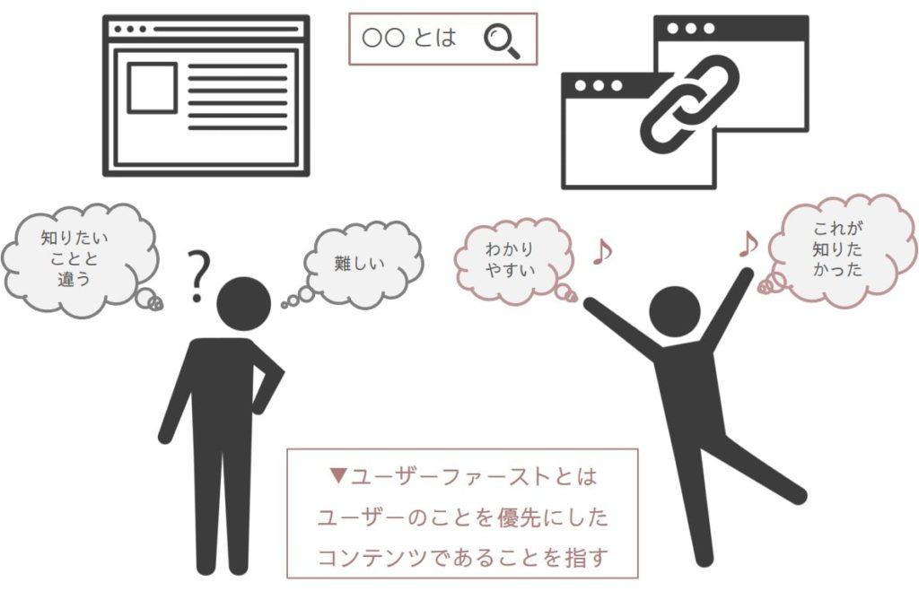 ユーザーファーストのイメージ図