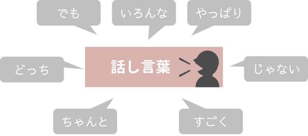 話し言葉のイメージ図