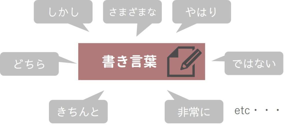 書き言葉のイメージ図