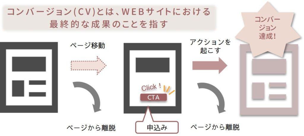 コンバージョン達成へのイメージ図