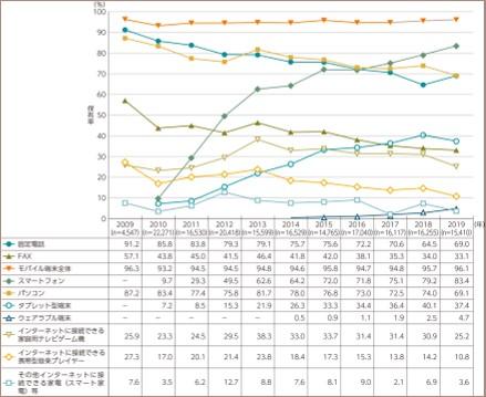通信機器利用状況のグラフ