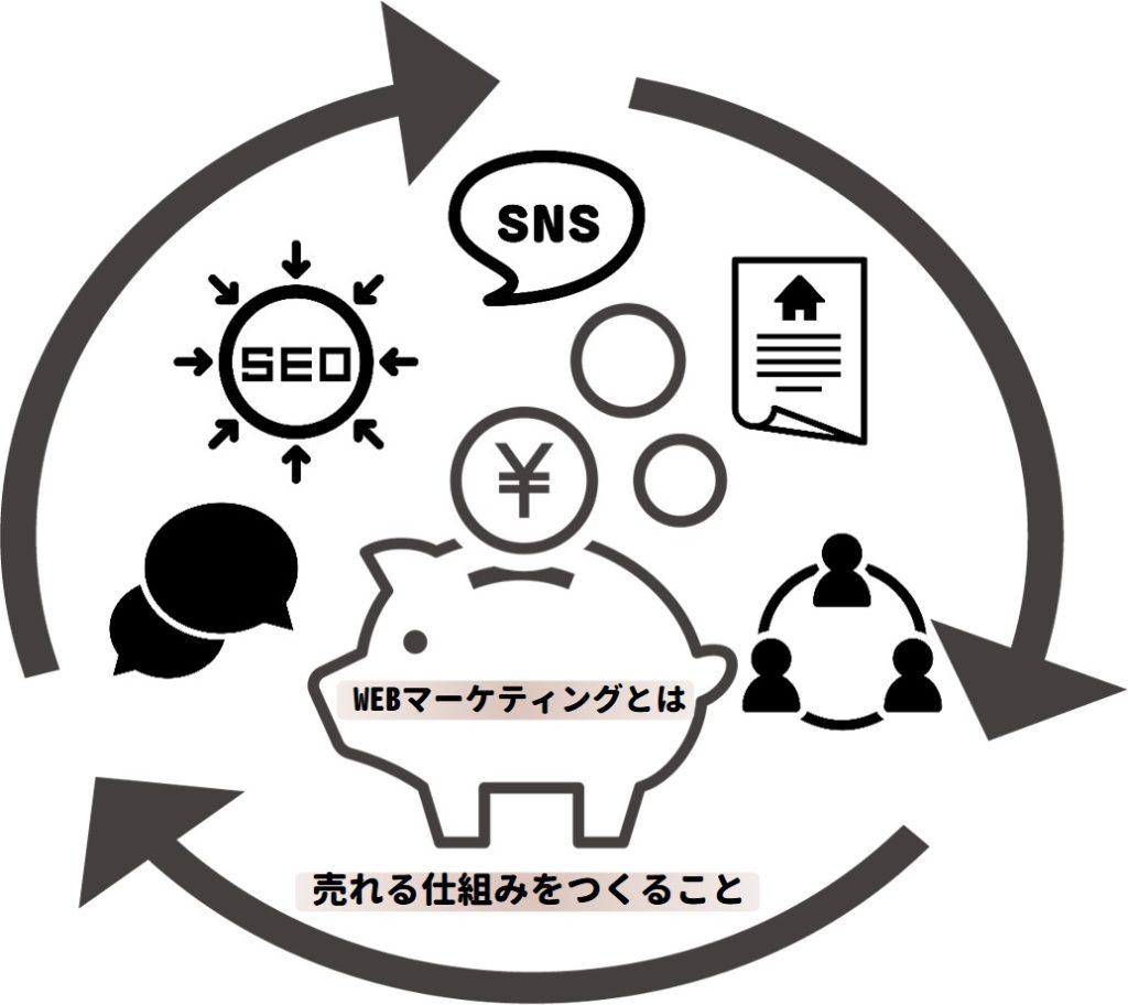 WEBマーケティングの解説図