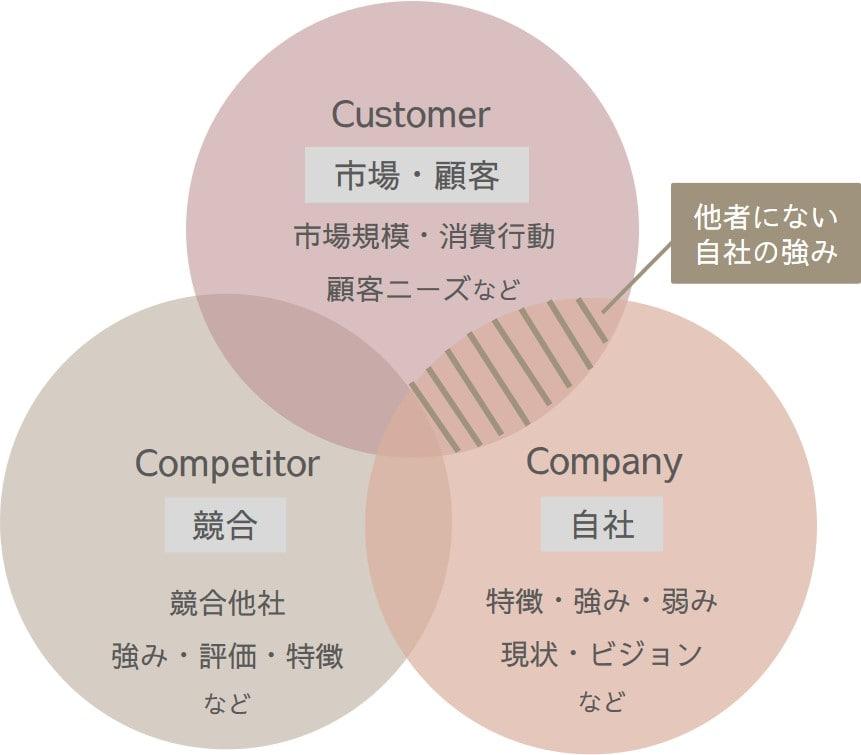 3C分析イメージ図