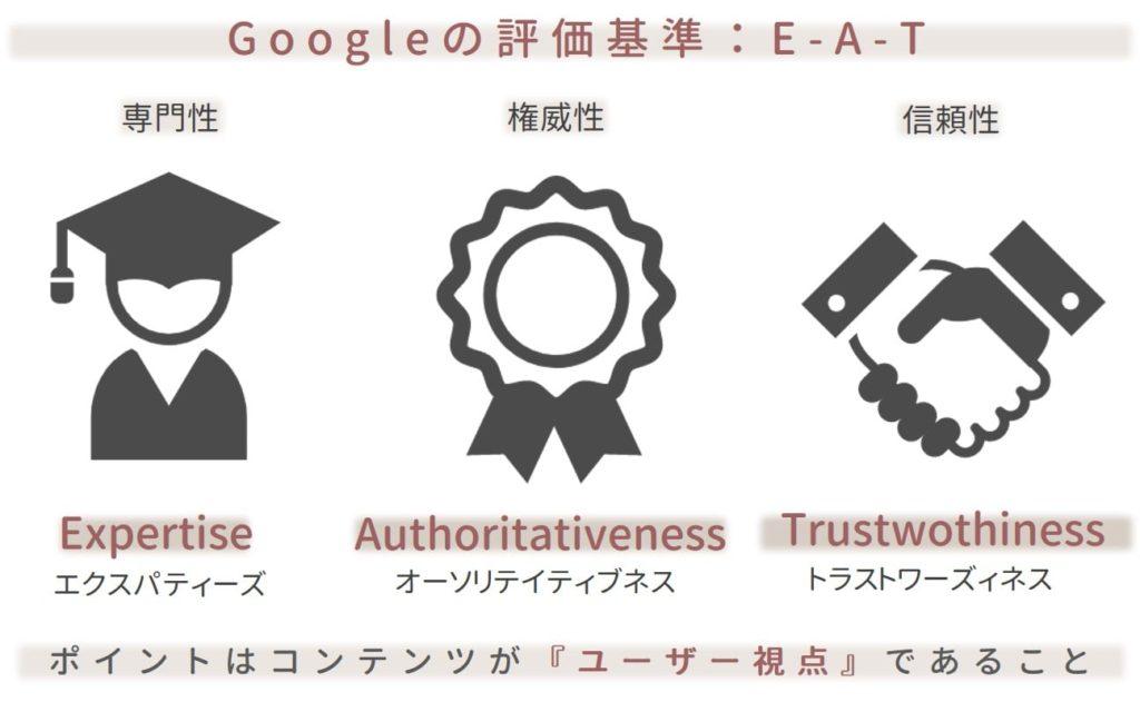 E-A-Tのポイントイメージ図
