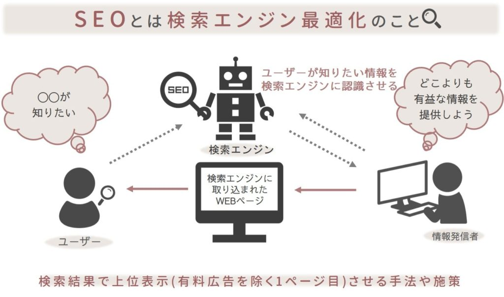 SEOの解説イメージ図