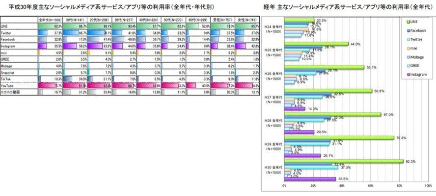 SNS利用状況のグラフ