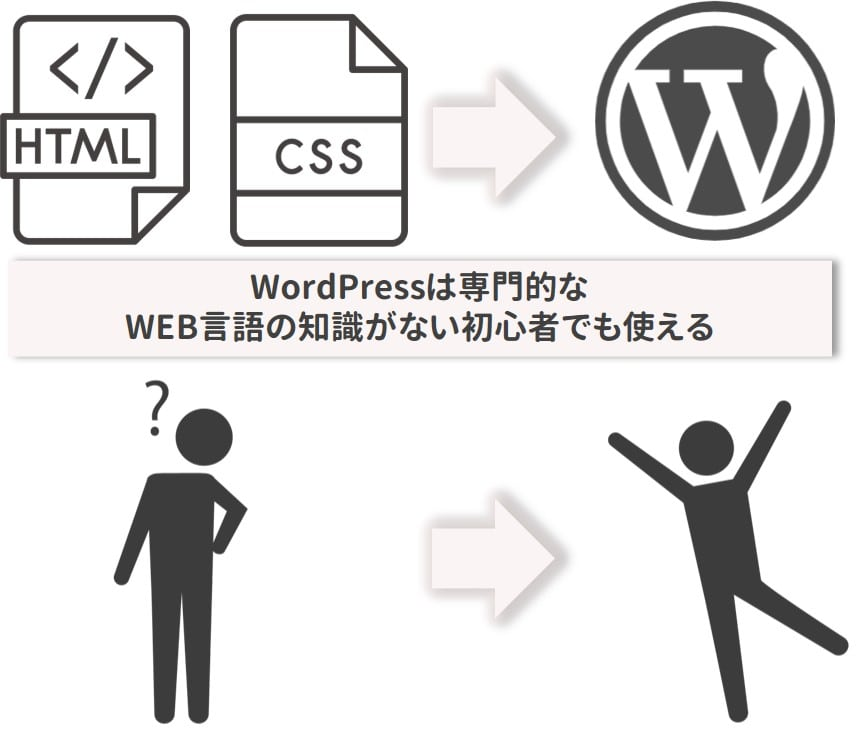 WordPressは初心者でも使える説明図
