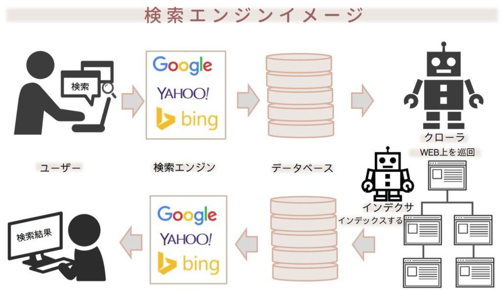 クローラ・インデクサ検索エンジンイメージ図