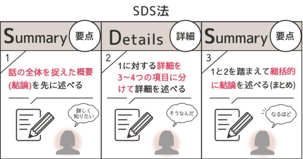 SDS法の解説図